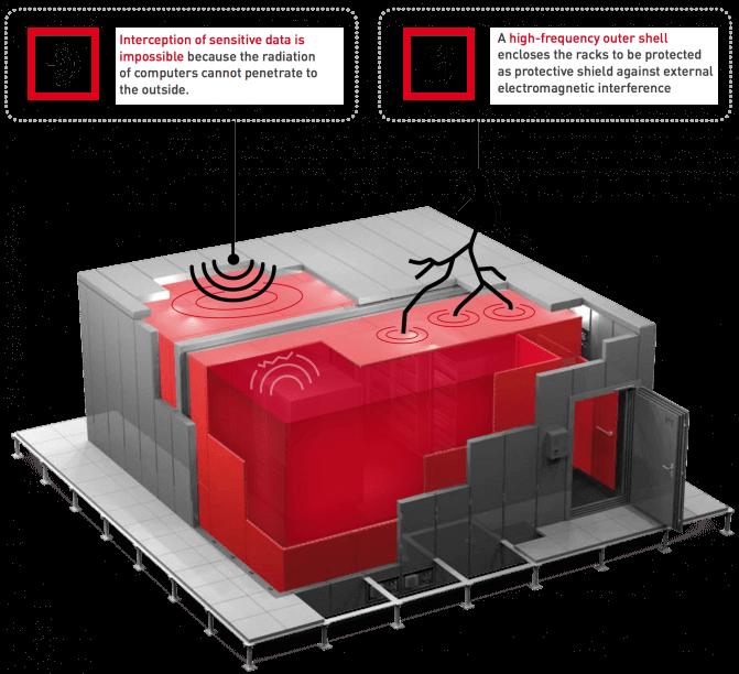 Sala-de-Seguridad-IT-protección-electromagnética