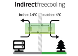 Indirect Freecooling